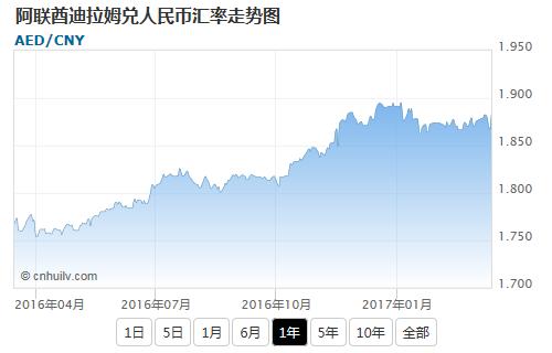 阿联酋迪拉姆兑韩元汇率走势图