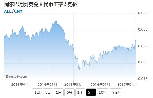 阿尔巴尼列克兑韩元汇率走势图