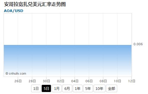 安哥拉宽扎兑日元汇率走势图