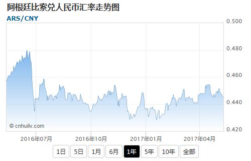 阿根廷比索兑美元汇率走势图