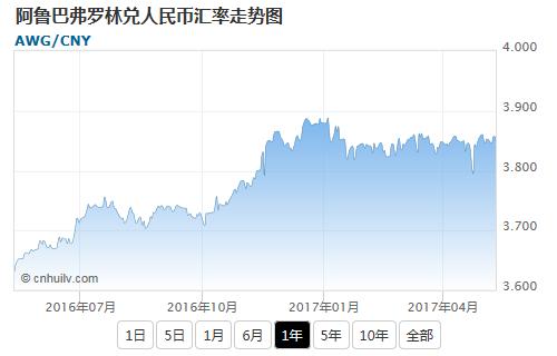 阿鲁巴弗罗林兑英镑汇率走势图