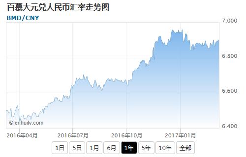 百慕大元兑英镑汇率走势图