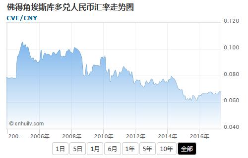 佛得角埃斯库多兑韩元汇率走势图