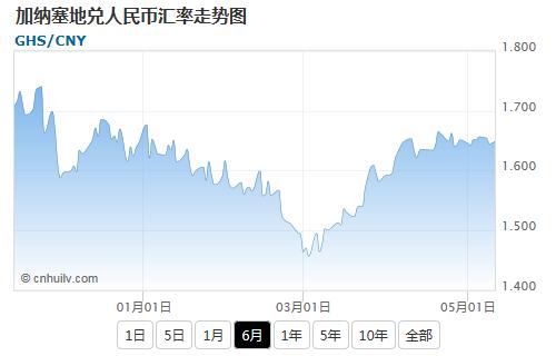 加纳塞地兑英镑汇率走势图