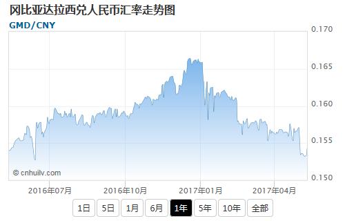 冈比亚达拉西兑韩元汇率走势图