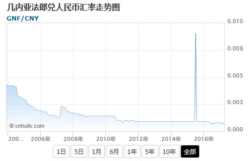 几内亚法郎兑新加坡元汇率走势图
