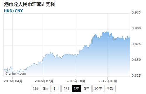 港币兑苏里南元汇率走势图
