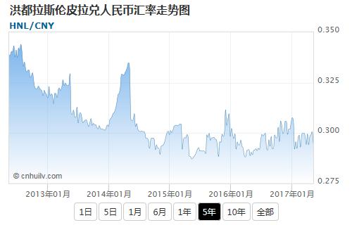 洪都拉斯伦皮拉兑欧元汇率走势图