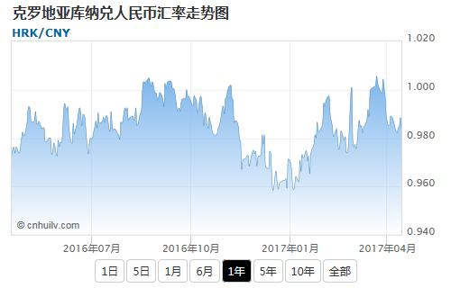 克罗地亚库纳兑新西兰元汇率走势图