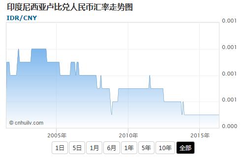 印度尼西亚卢比兑人民币汇率走势图
