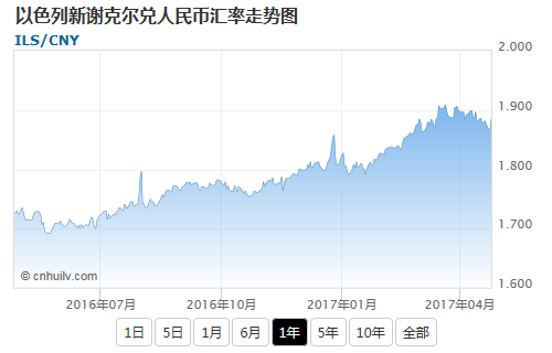 以色列新谢克尔兑美元汇率走势图