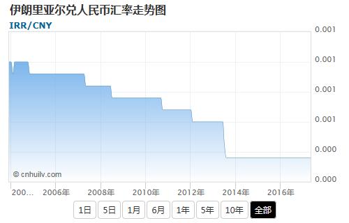 伊朗里亚尔兑韩元汇率走势图