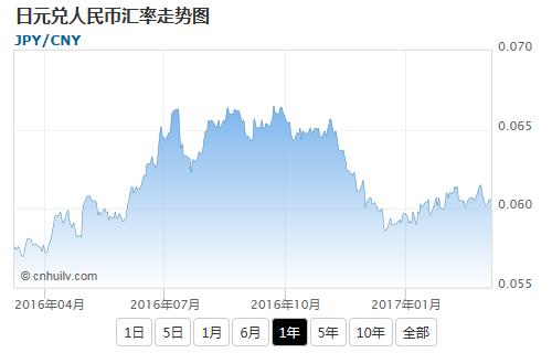 日元兑毛里塔尼亚乌吉亚汇率走势图