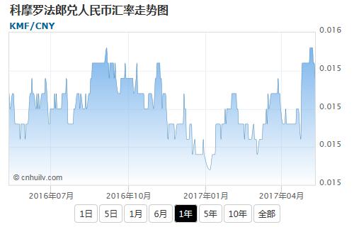 科摩罗法郎兑美元汇率走势图