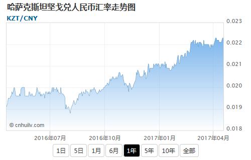 哈萨克斯坦坚戈兑美元汇率走势图