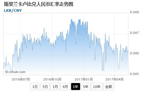 斯里兰卡卢比兑中非法郎汇率走势图