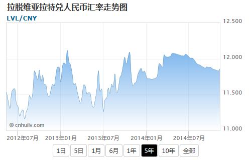 拉脱维亚拉特兑新加坡元汇率走势图