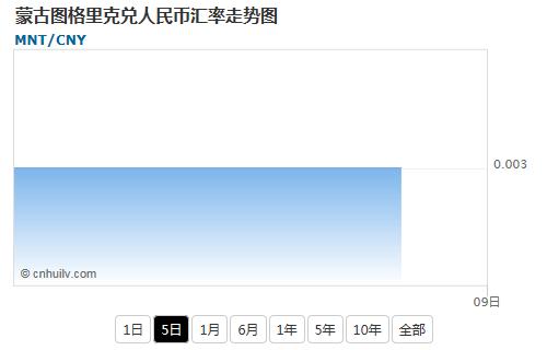 蒙古图格里克兑人民币汇率走势图