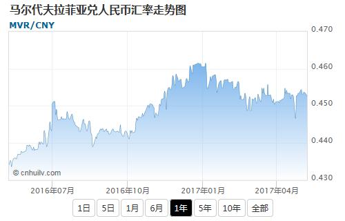 马尔代夫拉菲亚兑金价盎司汇率走势图