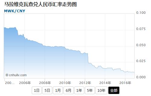 马拉维克瓦查兑东加勒比元汇率走势图
