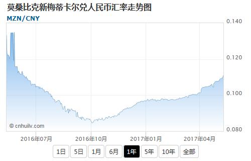 莫桑比克新梅蒂卡尔兑新加坡元汇率走势图