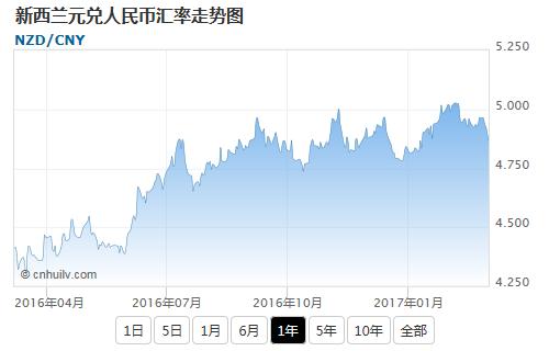 新西兰元兑澳元汇率走势图