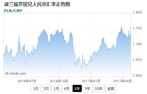 波兰兹罗提兑日元汇率走势图