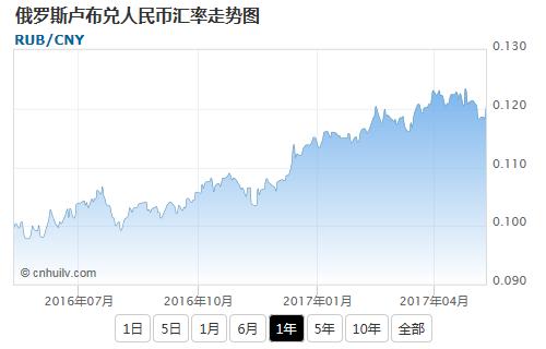 俄罗斯卢布兑文莱元汇率走势图