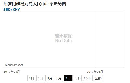 所罗门群岛元兑韩元汇率走势图