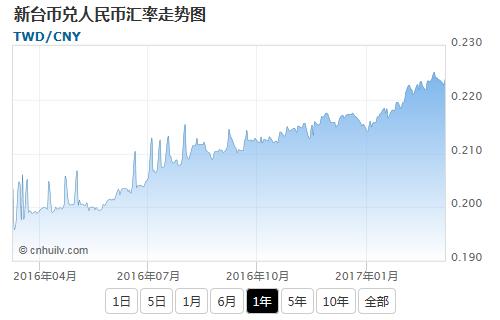 新台币兑港币汇率走势图