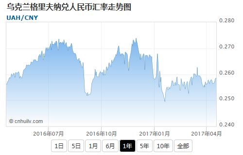 乌克兰格里夫纳兑澳元汇率走势图