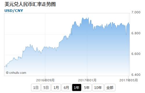 美元兑毛里求斯卢比汇率走势图