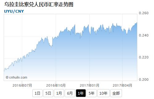乌拉圭比索兑日元汇率走势图