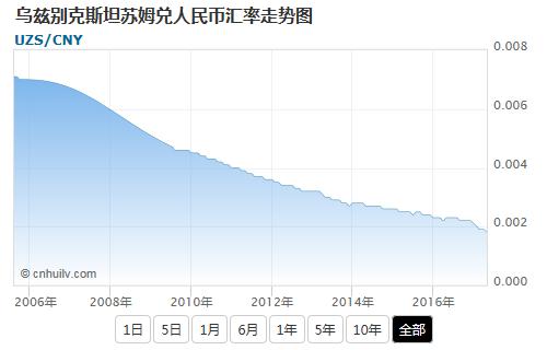 乌兹别克斯坦苏姆兑港币汇率走势图
