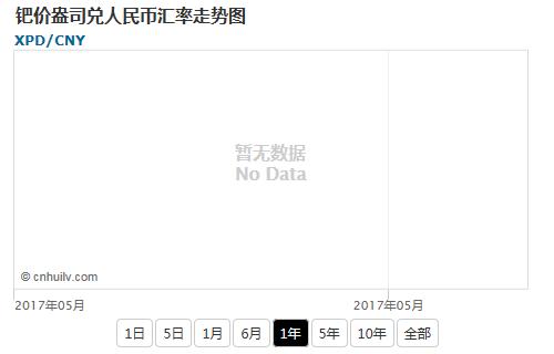 钯价盎司兑日元汇率走势图