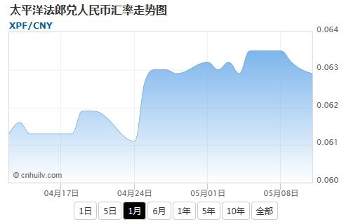 太平洋法郎兑欧元汇率走势图